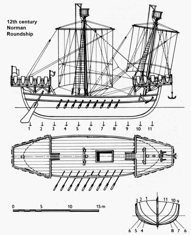 13-14. yüzyılda Avrupa çevresindeki denizlerde yelken açmış yuvarlak gemiler.